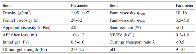 Main technical descriptions of the drilling fluid for core drilling