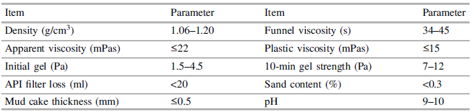 Main technical descriptions of the drilling fluid for non-core drilling and expanding drilling