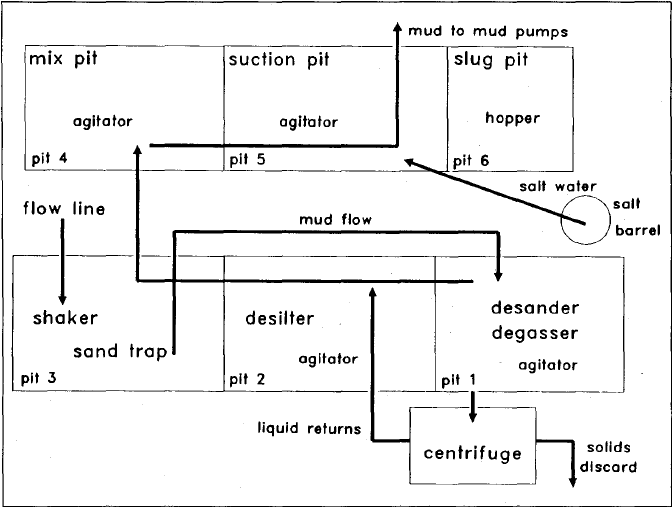 Solids-control equipment and mud-tank layout