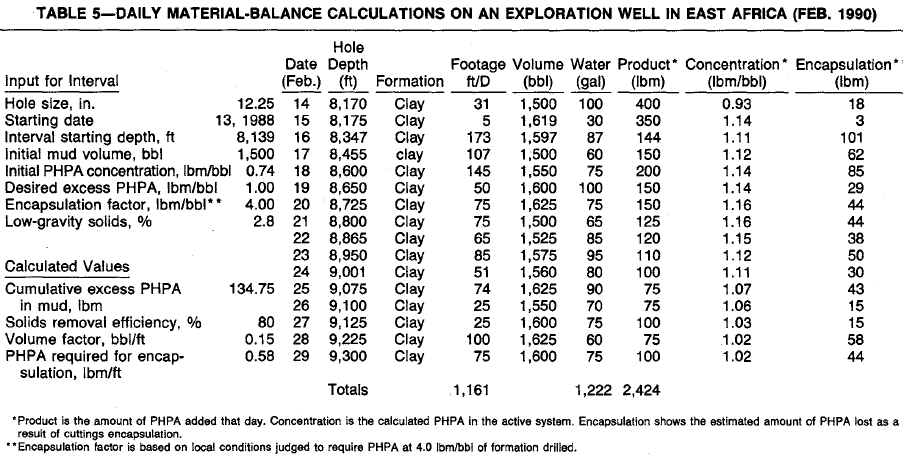 MATERIAL-BALANCE CALCULATIONS