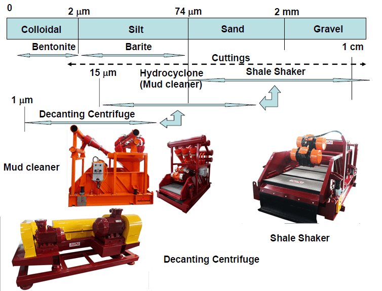 Solids control equipment separating cuttings