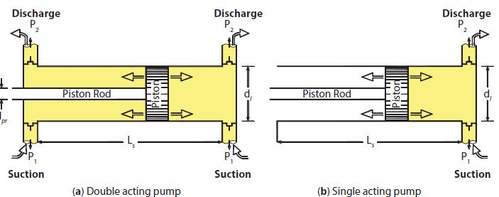 Valve and liner arrangement of mud circulating pumps