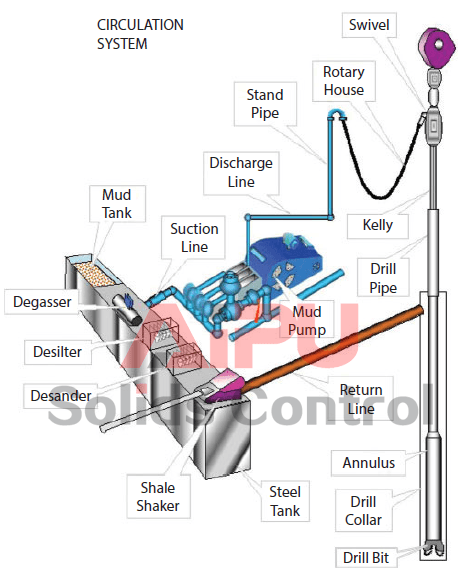 Different components showing rig circulating system