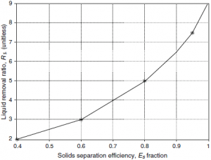 Typical relation between efficiency of solids removal and liquid removal ratio for hydrocyclones