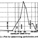 Plot for determining particle size