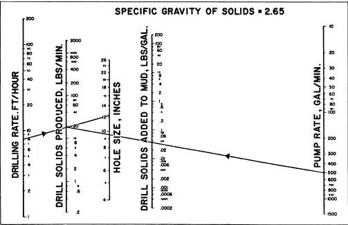 Nomograph for detwmining rate at 'which solids are generated, with an example.