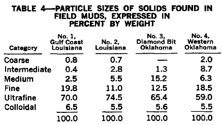 PARTICLE SIZES OF SOLIDS FOUND IN FIELD MUDS, EXPRESSED IN PERCENT BY WEIGHT