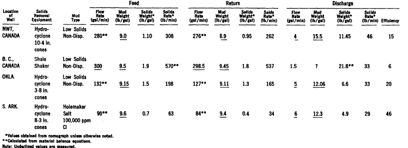 material balance of technique