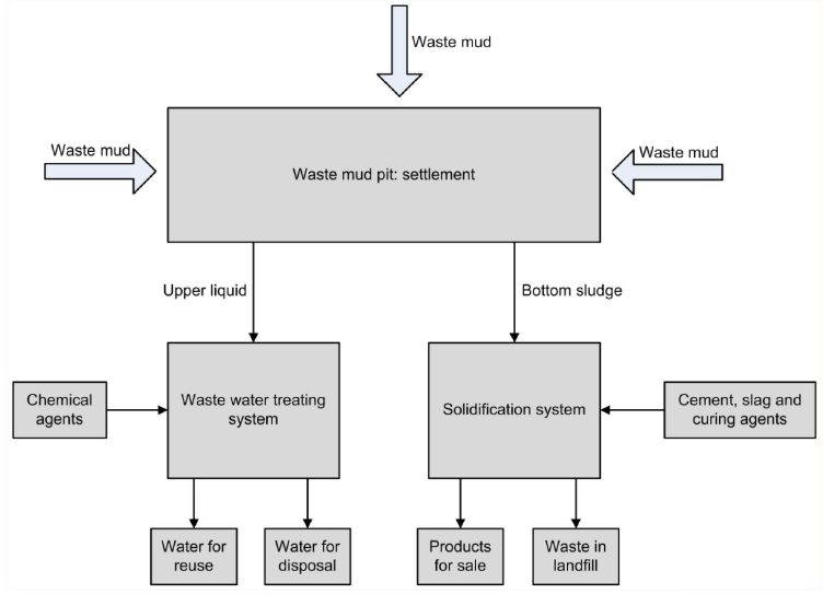 Integrated Treatment And Disposal Of Waste Drilling Fluid