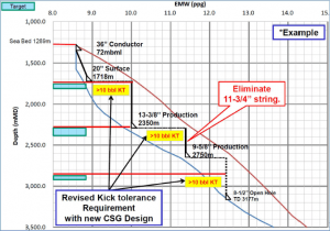 Example of new CSG design with revised kick tolerance requirement by MPD with CBHP mode under narrow drilling window