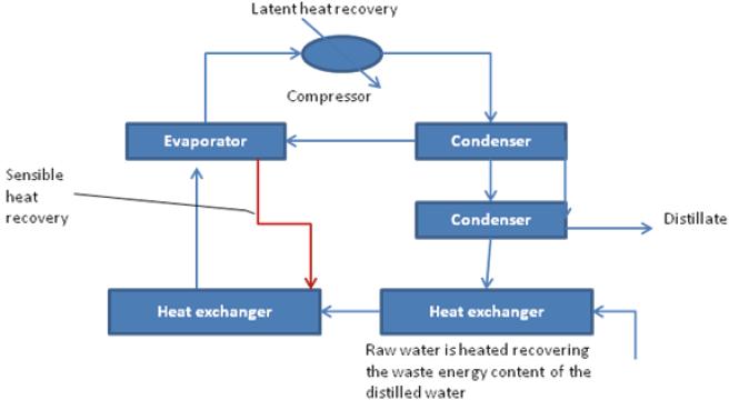 Vapor compression evaporation process
