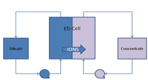 electrodialysis principle