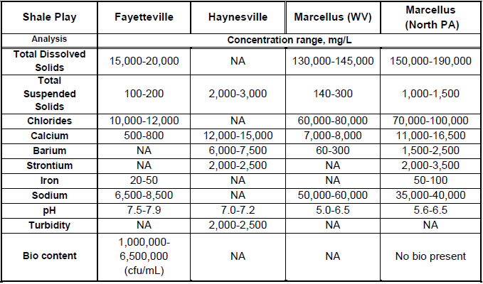 EXAMPLES OF WATER COMPOSITIONS ENCOUNTERED IN SEVERAL U.S. SHALE GAS PLAYS