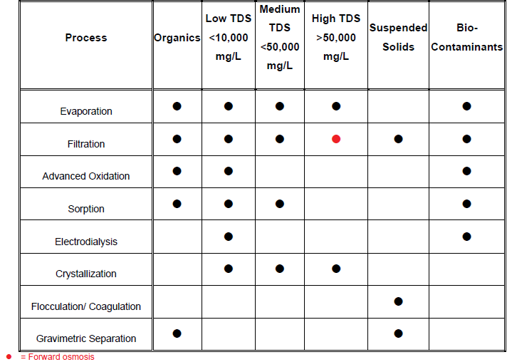 A SUMMARY OF THE MAIN TECHNOLOGY AND THE CONTAMINANTS THEY EFFECTIVELY REMOVE