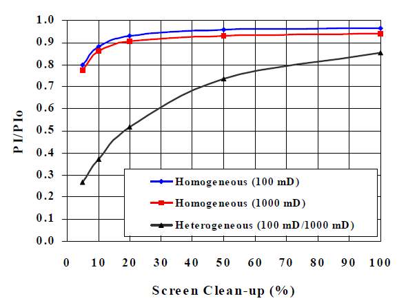 Effect of flow convergence and reservoir heterogeneity