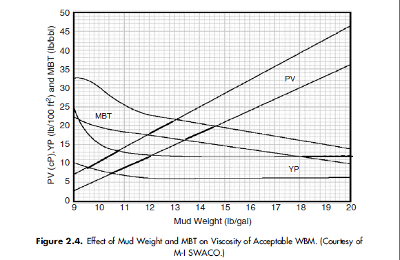 Figure 2.4. Effect of Mud Weight and MBT on Viscosity of Acceptable WBM.