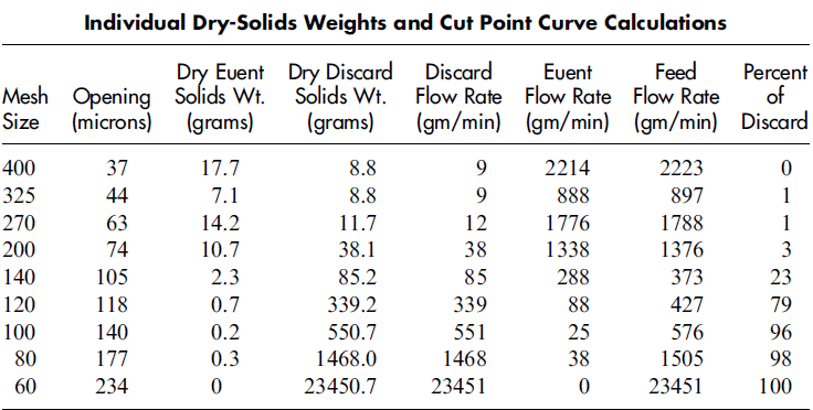 Individual Dry-Solids Weights and Cut Point Curve Calculations