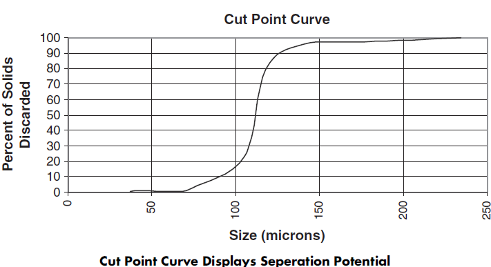 Cut Point Curve Displays Seperation Potential