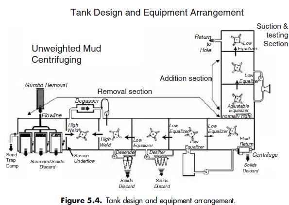 figure5.4 Tank design and equipment arrangement