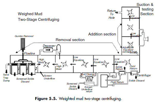 Figure5.5-Weighted mud two-stage centrifuging.