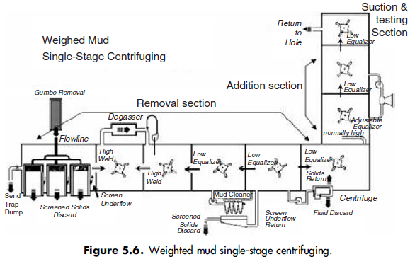 figure5.6-Weighted mud single-stage centrifuging.