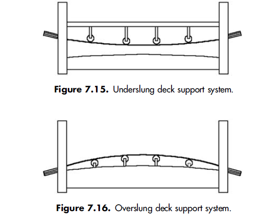 Underslung deck support system.