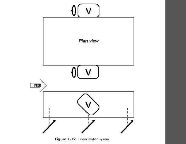 Linear motion system.