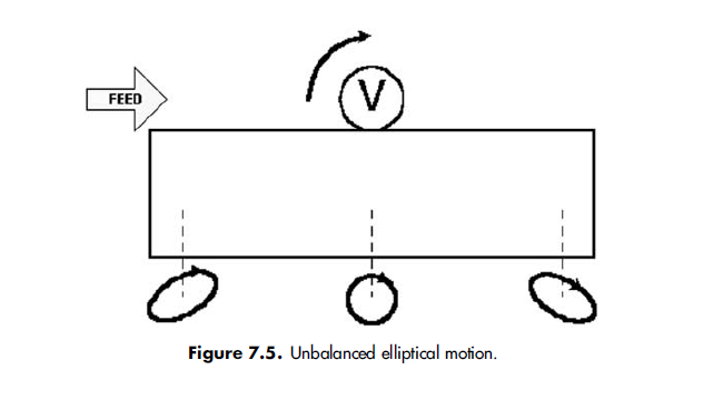 figure7.5 Unbalanced elliptical motion