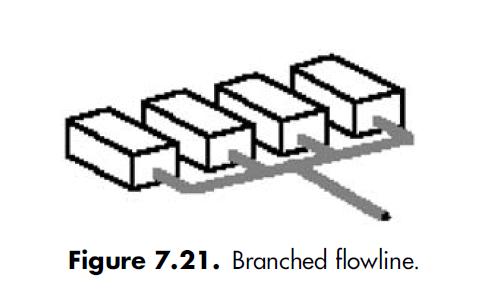 7.21 shale shaker branched flowline