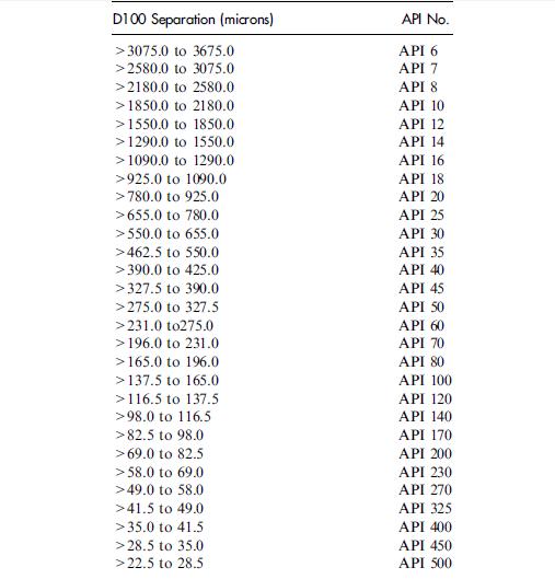 API numbers