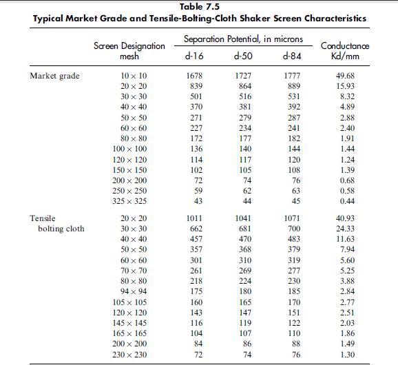 Tensile-Bolting-Cloth Shaker Screen Characteristics