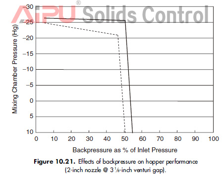 Effects of backpressure on hopper performance