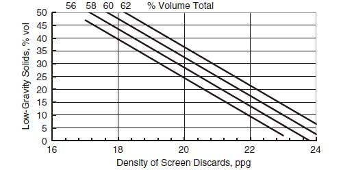 Density of Screen Discards