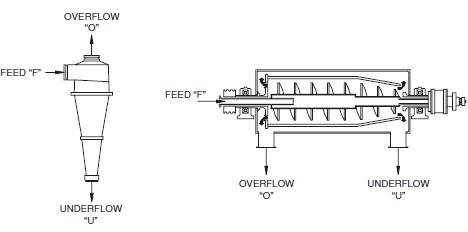Process stream terminology for centrifugal separators.