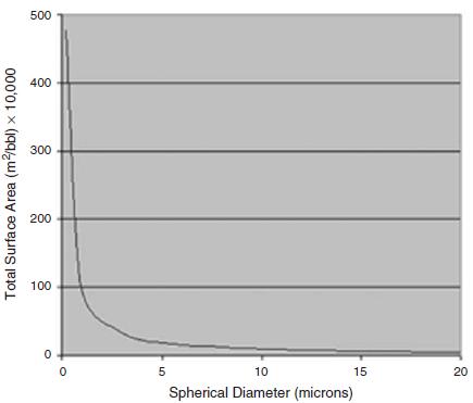 Surface area versus particle size.