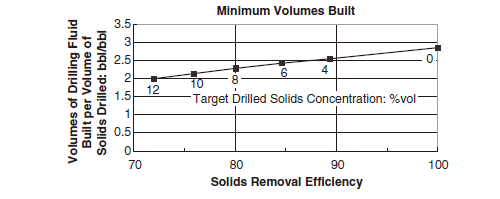 Solids Removal Efficiency