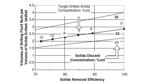 Target Drilled Solids Concentration