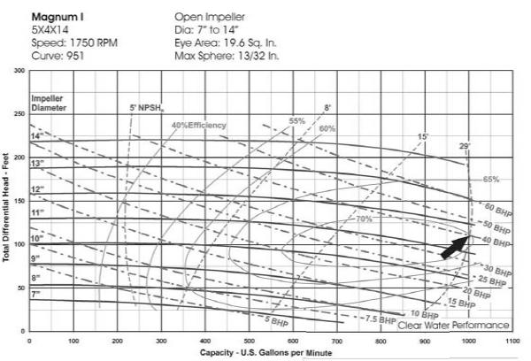 5×4×14 centrifugal pump curves