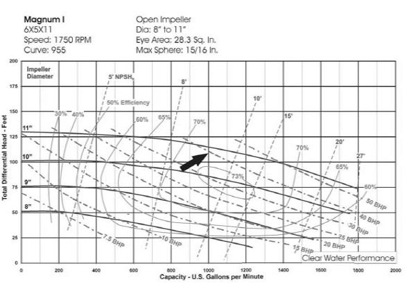 6×5×11 centrifugal pump curves