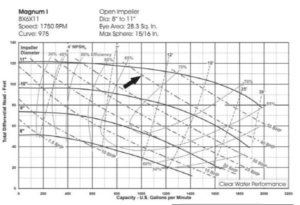 8×6×11 centrifugal pump curves