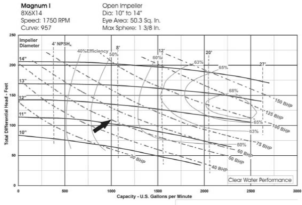 8×6×14 centrifugal pump curves
