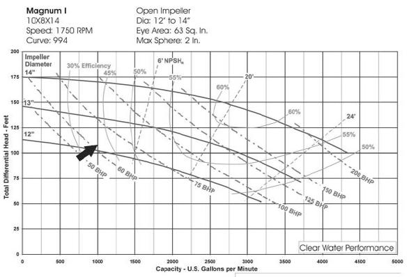 10×8×14 centrifugal pump curves