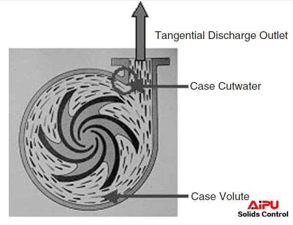Casing volute and cutwater areas