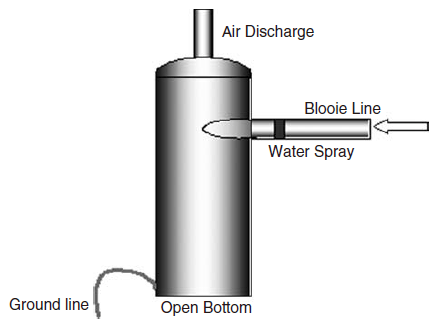 Cross section of simple air/solids separator