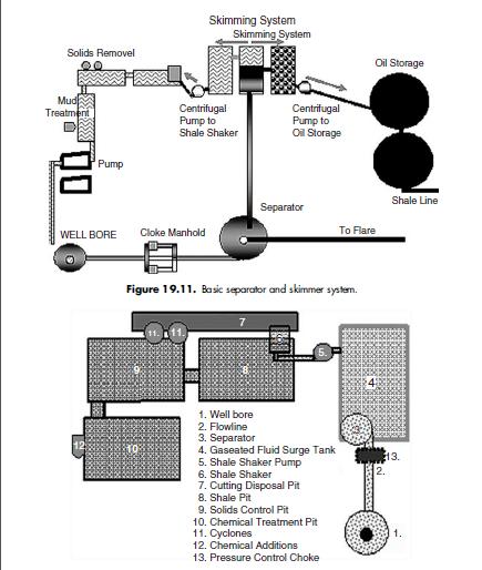 Gaseated fluid surge tank.