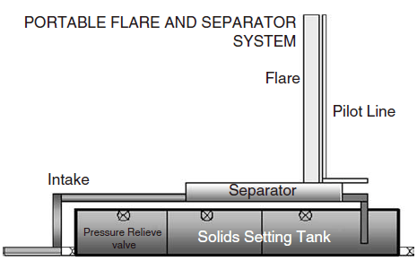 Separator with a vertical flare stack.
