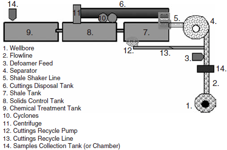 Diagram of recyclable foam solids-control system.