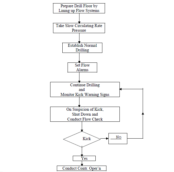 FLOW CHART FOR SIMULATOR DRILLING OPERATION