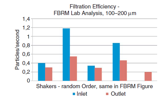 Particle counts for each of the shakers 100 to 200 lm