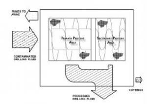 Illustration of the rotating separator principle